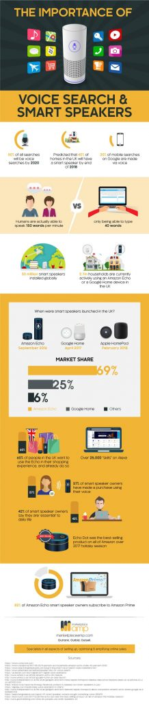 voice search smart speakers infographic