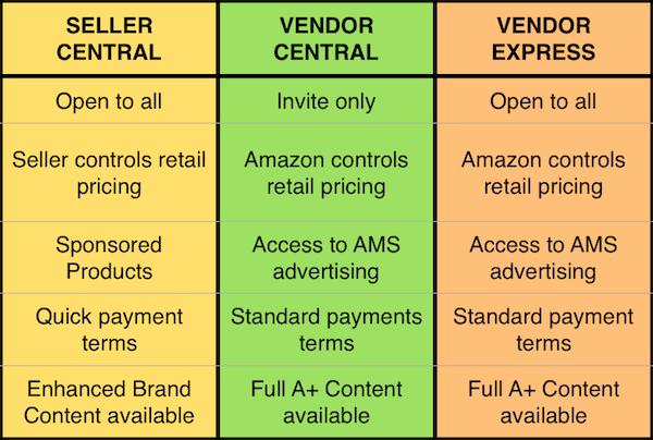 amazon seller vendor accounts