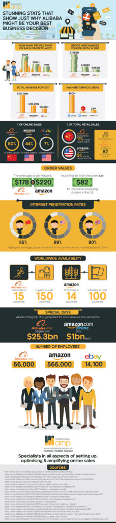 alibaba stats infographic