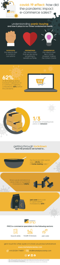 infographic of the effect of covid on e-commerce buying habits